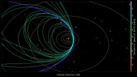 Types of Comet