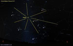 Orionid Meteor Shower Illustration