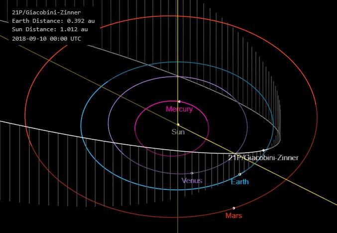 Comet 21P Orbit